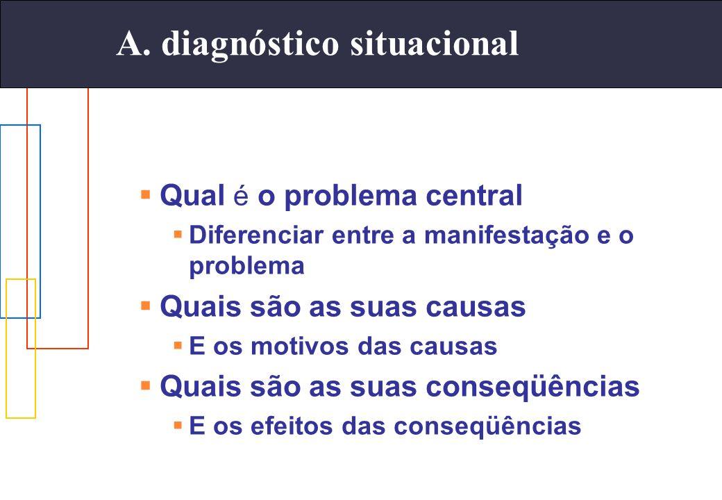 Qual é o problema central Diferenciar entre a manifestação e o problema Quais são as suas causas E os motivos das causas Quais são as suas conseqüênci