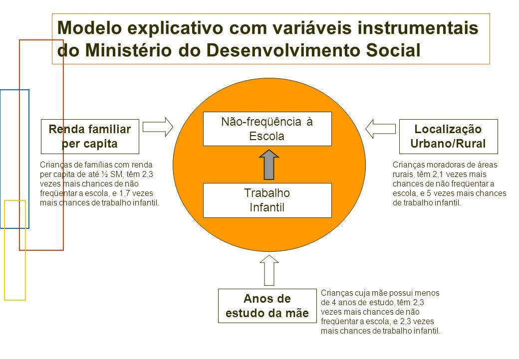 Modelo explicativo com variáveis instrumentais do Ministério do Desenvolvimento Social Não-freqüência à Escola Trabalho Infantil Renda familiar per ca
