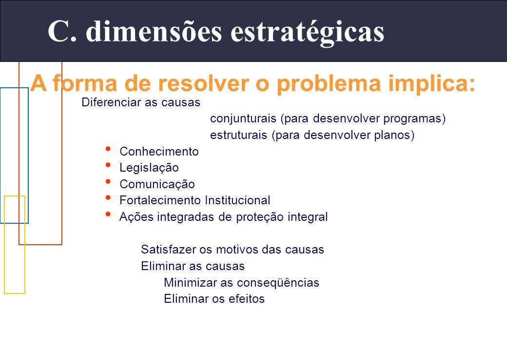 Diferenciar as causas conjunturais (para desenvolver programas) estruturais (para desenvolver planos) Conhecimento Legislação Comunicação Fortalecimen