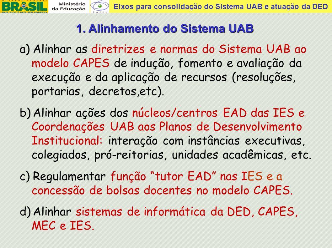 Eixos para consolidação do Sistema UAB e atuação da DED Desempenho de alunos de graduação - Enade 2005/06 nas modalidades presencial e a distância (INEP, 2007) Detalhe: a maioria IES particulares ainda não havia UAB!