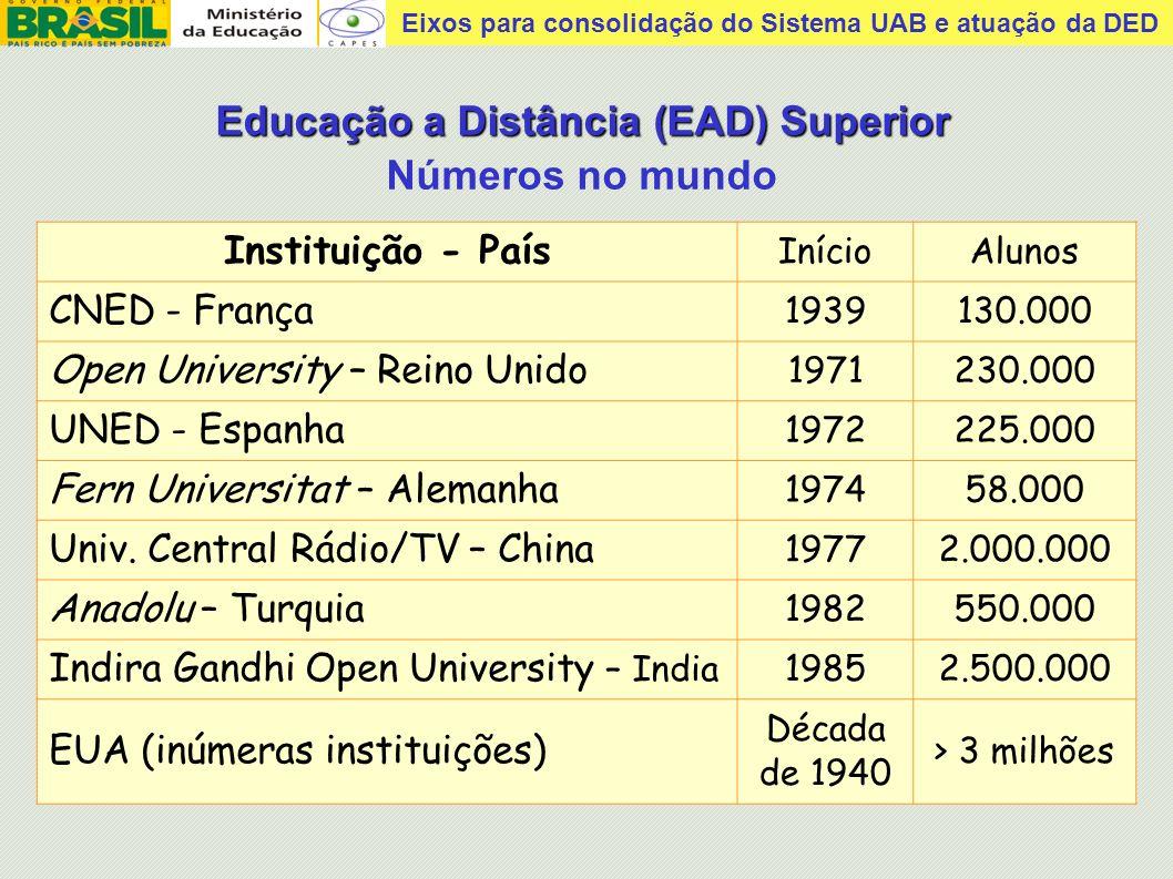 Eixos para consolidação do Sistema UAB e atuação da DED Cerca de 11 milhões de alunos no ensino médio.