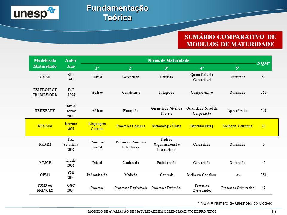 MODELO DE AVALIAÇÃO DE MATURIDADE EM GERENCIAMENTO DE PROJETOS 10 Fundamentação Teórica Modelos de Maturidade Autor Ano Níveis de Maturidade NQM* 1º2º