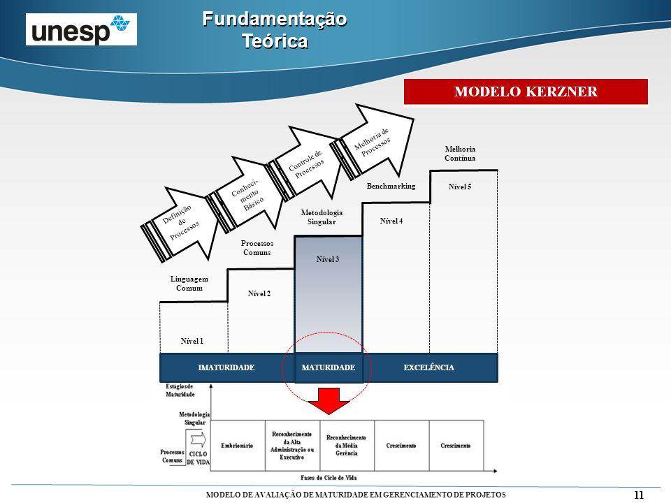 MODELO DE AVALIAÇÃO DE MATURIDADE EM GERENCIAMENTO DE PROJETOS 11 Fundamentação Teórica MODELO KERZNER Definição de Processoso s Conheci- mento Básico