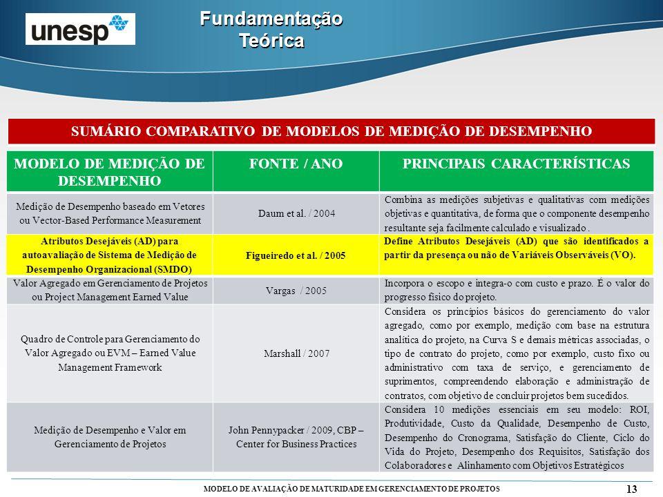 MODELO DE AVALIAÇÃO DE MATURIDADE EM GERENCIAMENTO DE PROJETOS 13 Fundamentação Teórica MODELO DE MEDIÇÃO DE DESEMPENHO FONTE / ANOPRINCIPAIS CARACTER