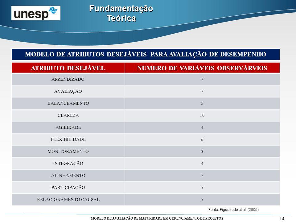 MODELO DE AVALIAÇÃO DE MATURIDADE EM GERENCIAMENTO DE PROJETOS 14 Fundamentação Teórica MODELO DE ATRIBUTOS DESEJÁVEIS PARA AVALIAÇÃO DE DESEMPENHO Fo