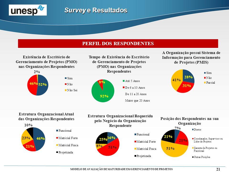 MODELO DE AVALIAÇÃO DE MATURIDADE EM GERENCIAMENTO DE PROJETOS 21 PERFIL DOS RESPONDENTES Survey e Resultados