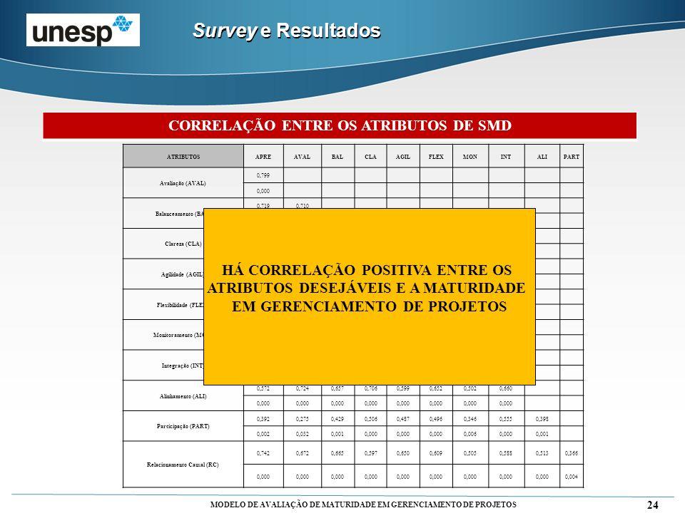 MODELO DE AVALIAÇÃO DE MATURIDADE EM GERENCIAMENTO DE PROJETOS ATRIBUTOSAPREAVALBALCLAAGILFLEXMONINTALIPART Avaliação (AVAL) 0,799 0,000 Balanceamento