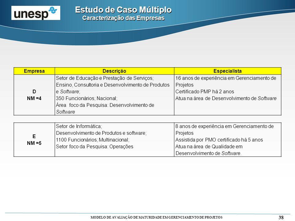 MODELO DE AVALIAÇÃO DE MATURIDADE EM GERENCIAMENTO DE PROJETOS 38 EmpresaDescriçãoEspecialista D NM =4 Setor de Educação e Prestação de Serviços; Ensi