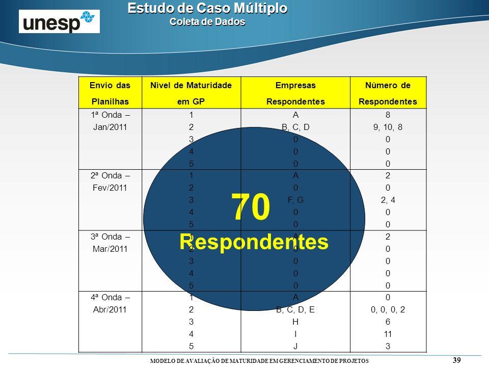 MODELO DE AVALIAÇÃO DE MATURIDADE EM GERENCIAMENTO DE PROJETOS 39 70 Respondentes Estudo de Caso Múltiplo Coleta de Dados Estudo de Caso Múltiplo Cole