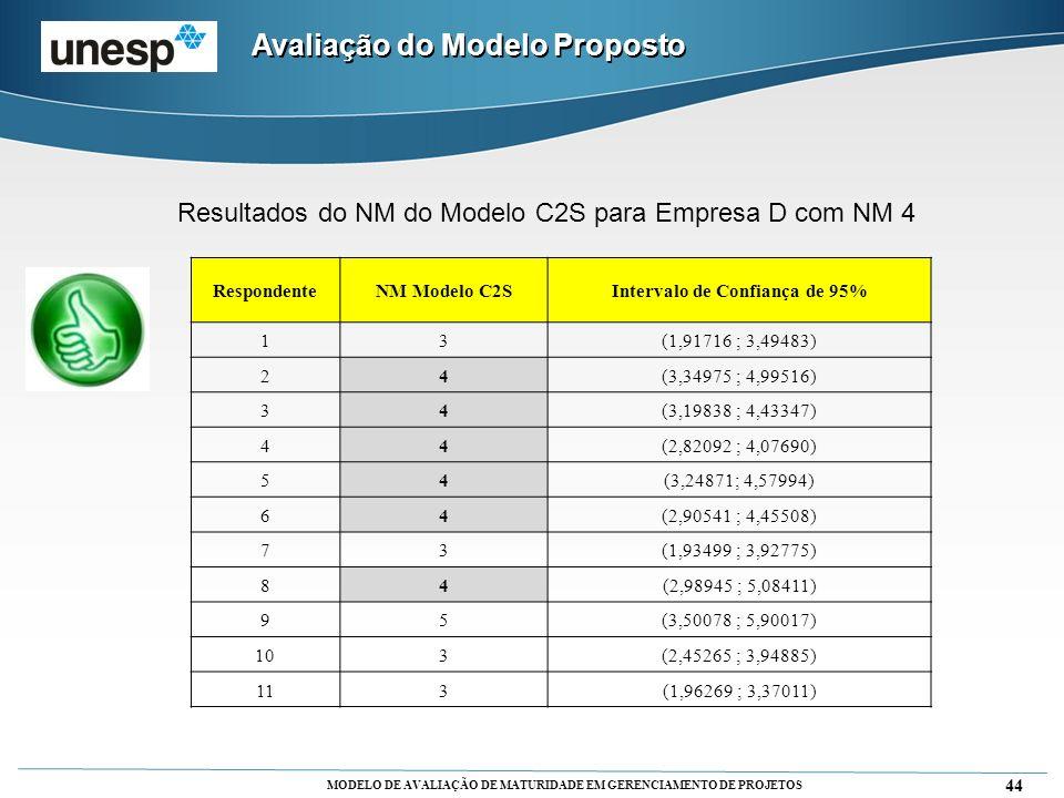 MODELO DE AVALIAÇÃO DE MATURIDADE EM GERENCIAMENTO DE PROJETOS 44 Avaliação do Modelo Proposto Resultados do NM do Modelo C2S para Empresa D com NM 4
