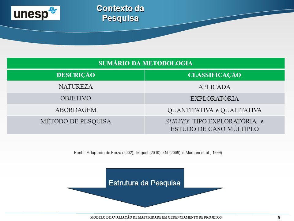 MODELO DE AVALIAÇÃO DE MATURIDADE EM GERENCIAMENTO DE PROJETOS 9 Contexto da Pesquisa LIGAÇÃO COM O NÍVEL TEÓRICO Capítulos 1, 2, 3 e 4 TESTE PILOTO Capítulo 3 Definição de Questionamentos Respostas aos Questionamentos Proposta de um Modelo de Medição de Maturidade com base em SMD, PMO e EO Público: Gerenciamento de Projetos, via PMI Dividir em 2 Questionários: um para Maturidade, outro para SMD.
