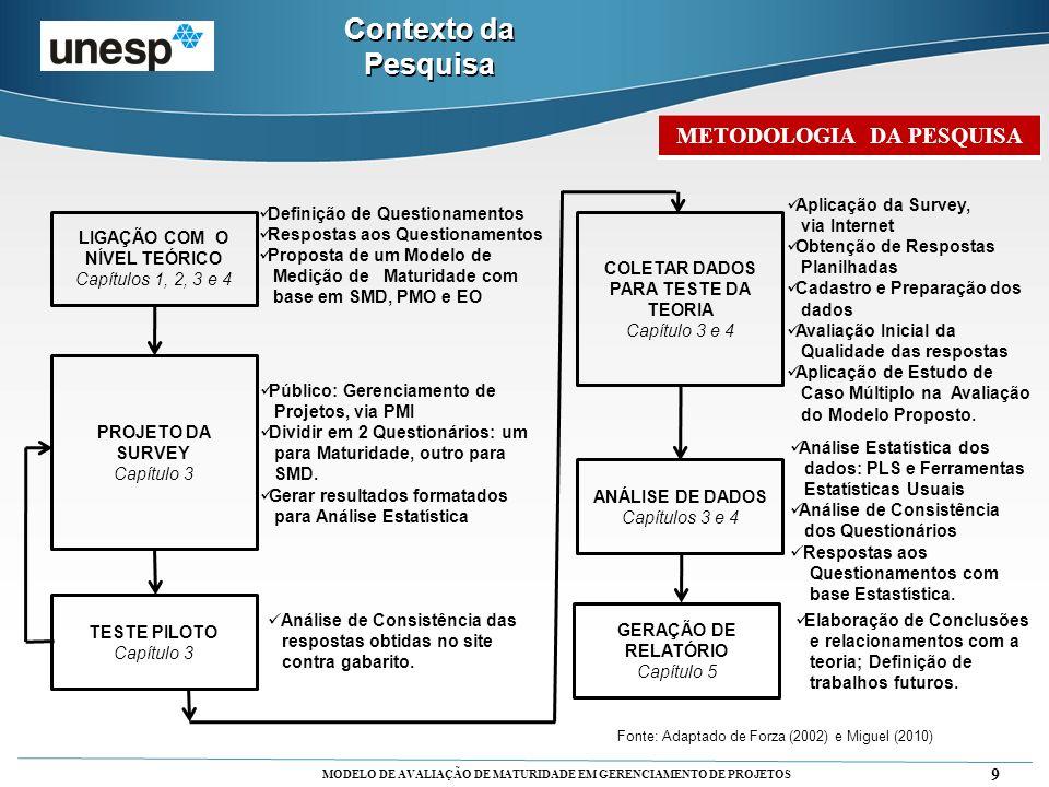 MODELO DE AVALIAÇÃO DE MATURIDADE EM GERENCIAMENTO DE PROJETOS 9 Contexto da Pesquisa LIGAÇÃO COM O NÍVEL TEÓRICO Capítulos 1, 2, 3 e 4 TESTE PILOTO C