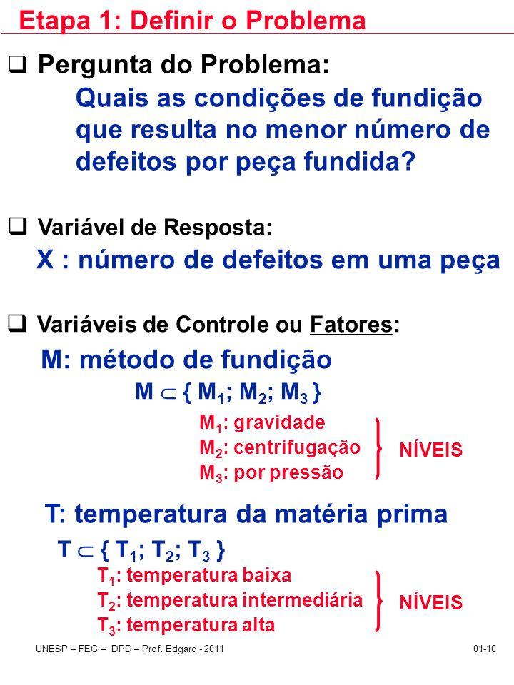 UNESP – FEG – DPD – Prof. Edgard - 201101-10 Etapa 1: Definir o Problema Variável de Resposta: X : número de defeitos em uma peça Variáveis de Control