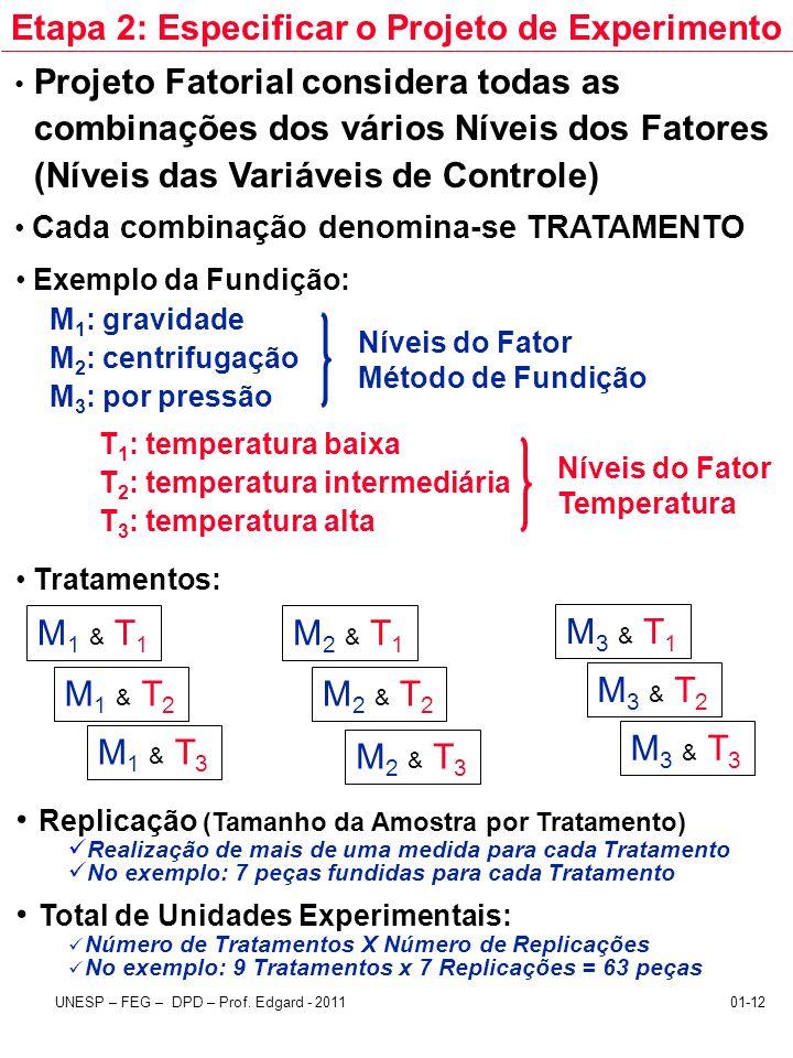 UNESP – FEG – DPD – Prof. Edgard - 201101-12 Projeto Fatorial considera todas as combinações dos vários Níveis dos Fatores (Níveis das Variáveis de Co