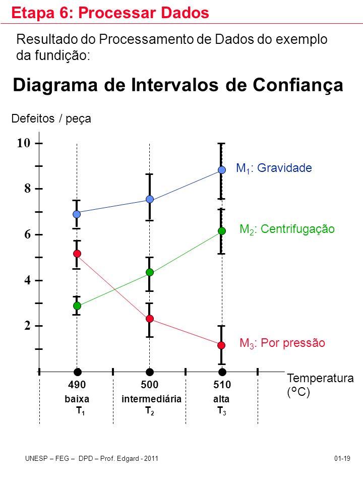 UNESP – FEG – DPD – Prof. Edgard - 201101-19 Etapa 6: Processar Dados Resultado do Processamento de Dados do exemplo da fundição: 2 4 6 8 10 Defeitos