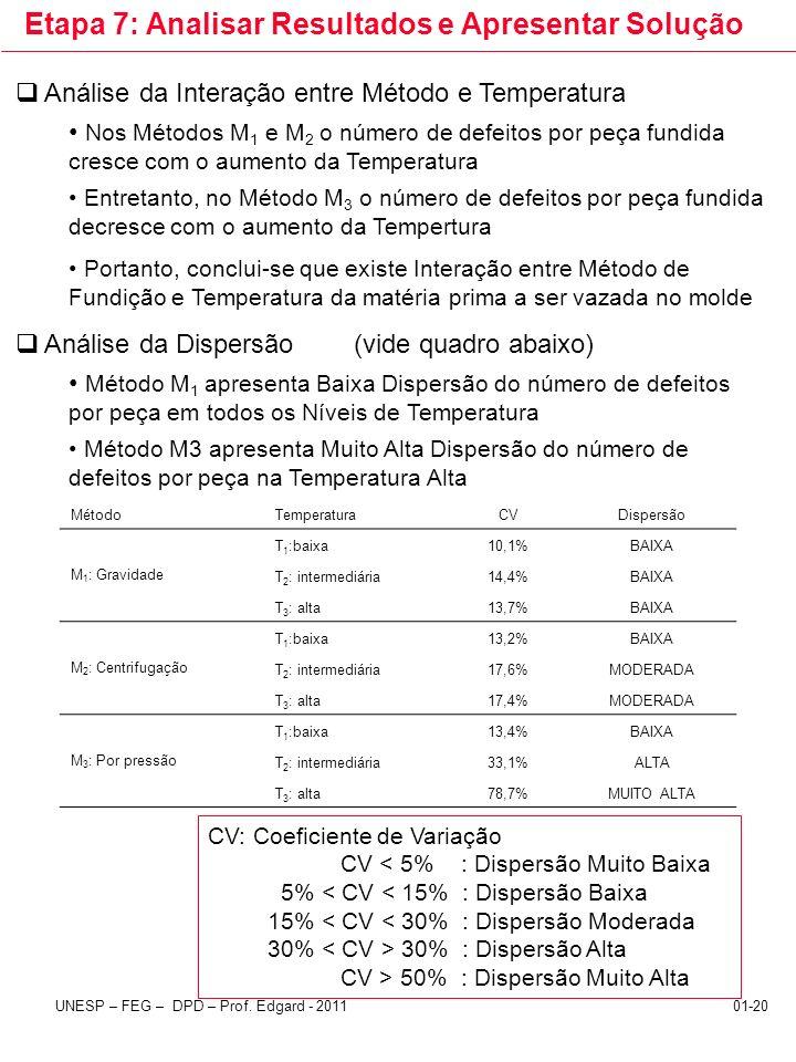 UNESP – FEG – DPD – Prof. Edgard - 201101-20 Etapa 7: Analisar Resultados e Apresentar Solução Análise da Interação entre Método e Temperatura Nos Mét