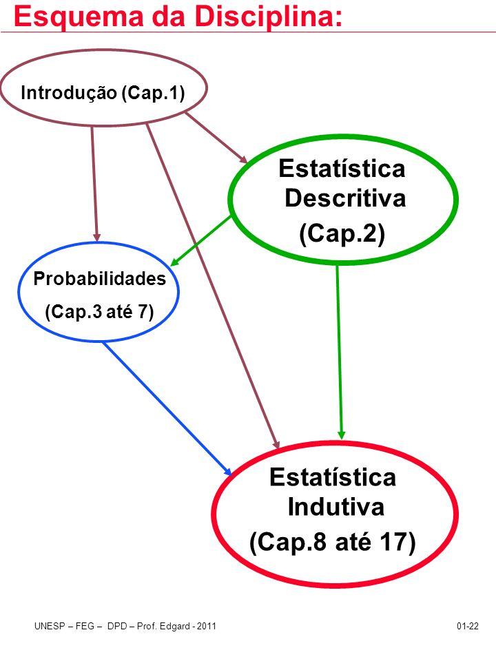 UNESP – FEG – DPD – Prof. Edgard - 201101-22 Estatística Indutiva (Cap.8 até 17) Esquema da Disciplina: Probabilidades (Cap.3 até 7) Introdução (Cap.1