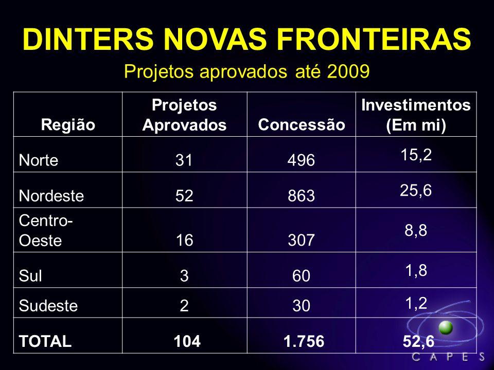 Projetos aprovados até 2009 DINTERS NOVAS FRONTEIRAS Região Projetos AprovadosConcessão Investimentos (Em mi) Norte31496 15,2 Nordeste52863 25,6 Centro- Oeste16307 8,8 Sul360 1,8 Sudeste230 1,2 TOTAL 104 1.756 52,6