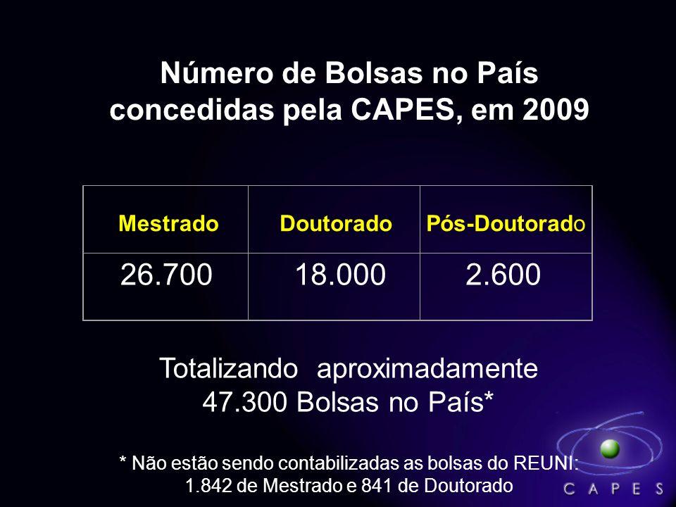 Número de Bolsas no País concedidas pela CAPES, em 2009 Mestrado Doutorado Pós-Doutorado 26.700 18.000 2.600 Totalizando aproximadamente 47.300 Bolsas no País* * Não estão sendo contabilizadas as bolsas do REUNI: 1.842 de Mestrado e 841 de Doutorado