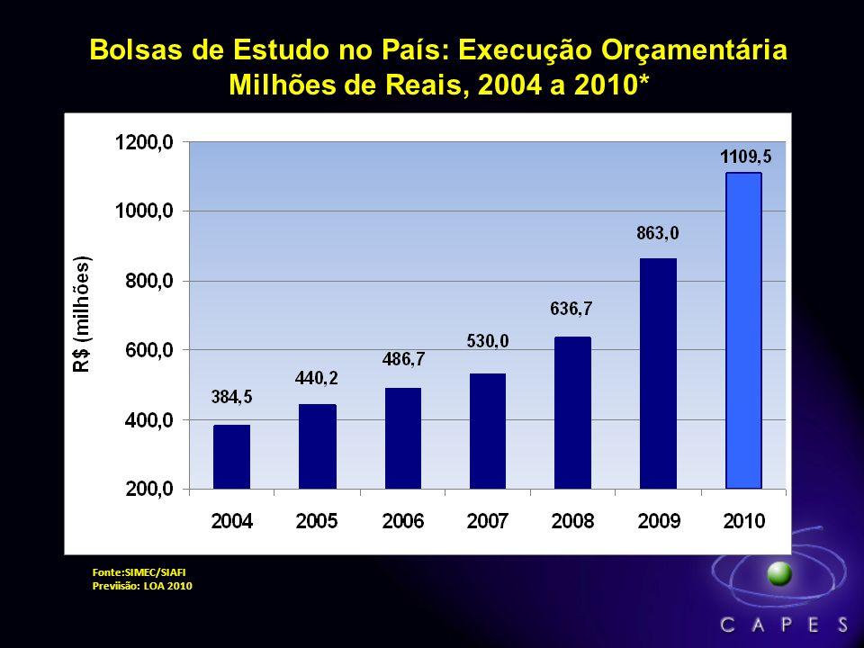 Bolsas de Estudo no País: Execução Orçamentária Milhões de Reais, 2004 a 2010* Fonte:SIMEC/SIAFI Previisão: LOA 2010
