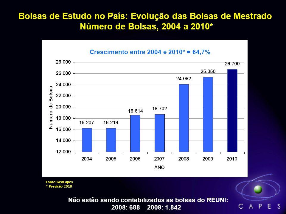 Bolsas de Estudo no País: Evolução das Bolsas de Mestrado Número de Bolsas, 2004 a 2010* Não estão sendo contabilizadas as bolsas do REUNI: 2008: 688 2009: 1.842 Fonte:GeoCapes * Previsão 2010 Crescimento entre 2004 e 2010* = 64,7%
