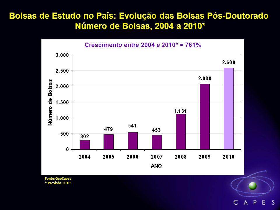 Bolsas de Estudo no País: Evolução das Bolsas Pós-Doutorado Número de Bolsas, 2004 a 2010* Fonte:GeoCapes * Previsão 2010 Crescimento entre 2004 e 2010* = 761%