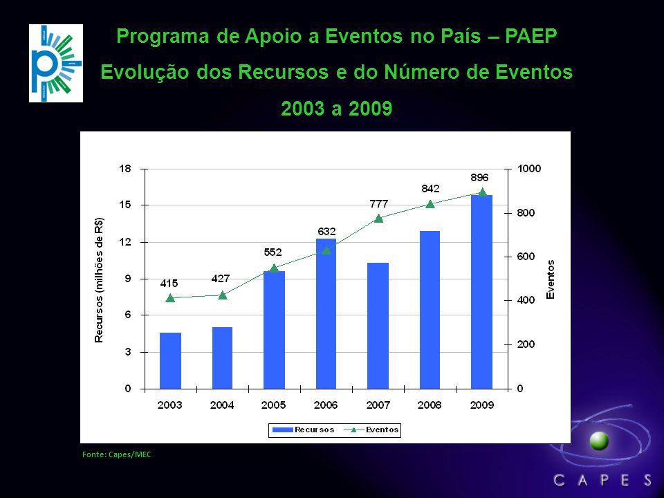 Programa de Apoio a Eventos no País – PAEP Evolução dos Recursos e do Número de Eventos 2003 a 2009 Fonte: Capes/MEC