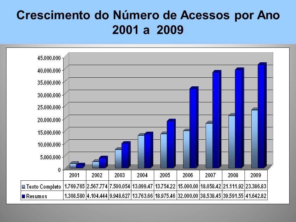 Crescimento do Número de Acessos por Ano 2001 a 2009