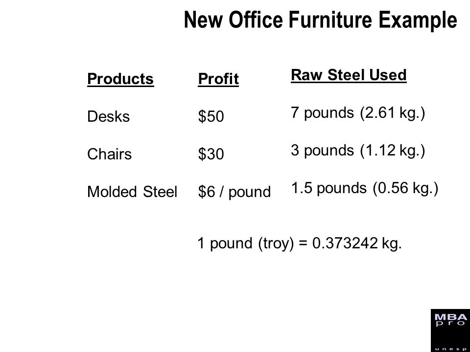 New Office Furniture Example Products Desks Chairs Molded Steel Profit $50 $30 $6 / pound Raw Steel Used 7 pounds (2.61 kg.) 3 pounds (1.12 kg.) 1.5 p