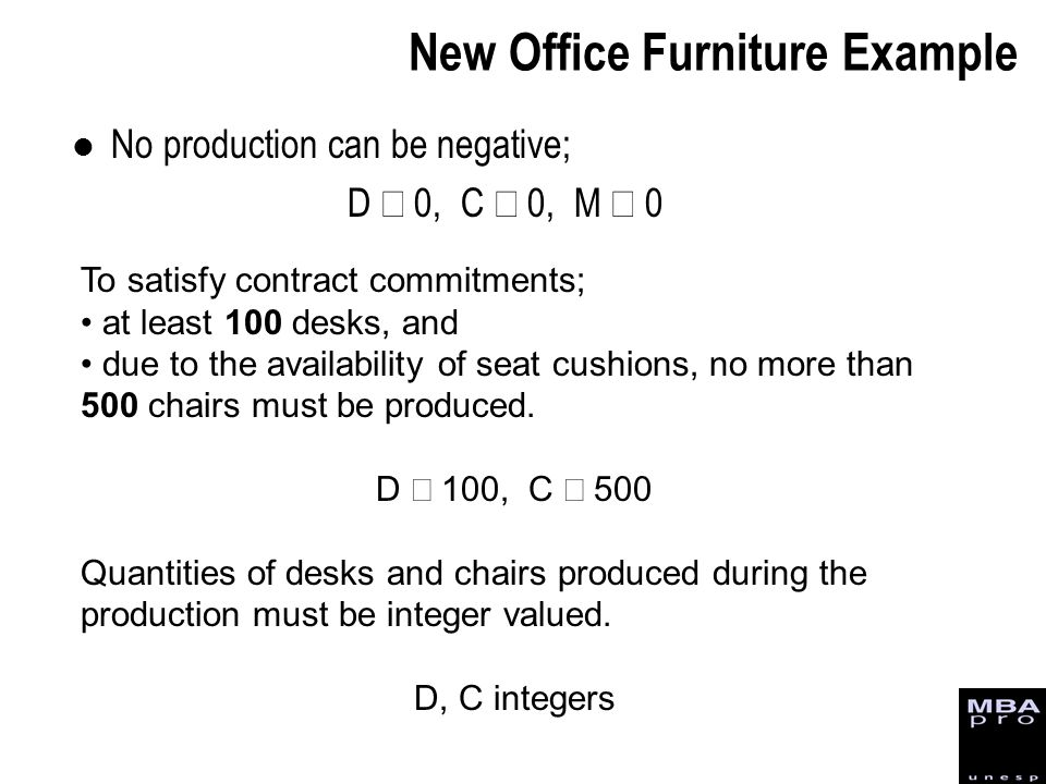 No production can be negative; D 0, C 0, M 0 To satisfy contract commitments; at least 100 desks, and due to the availability of seat cushions, no mor