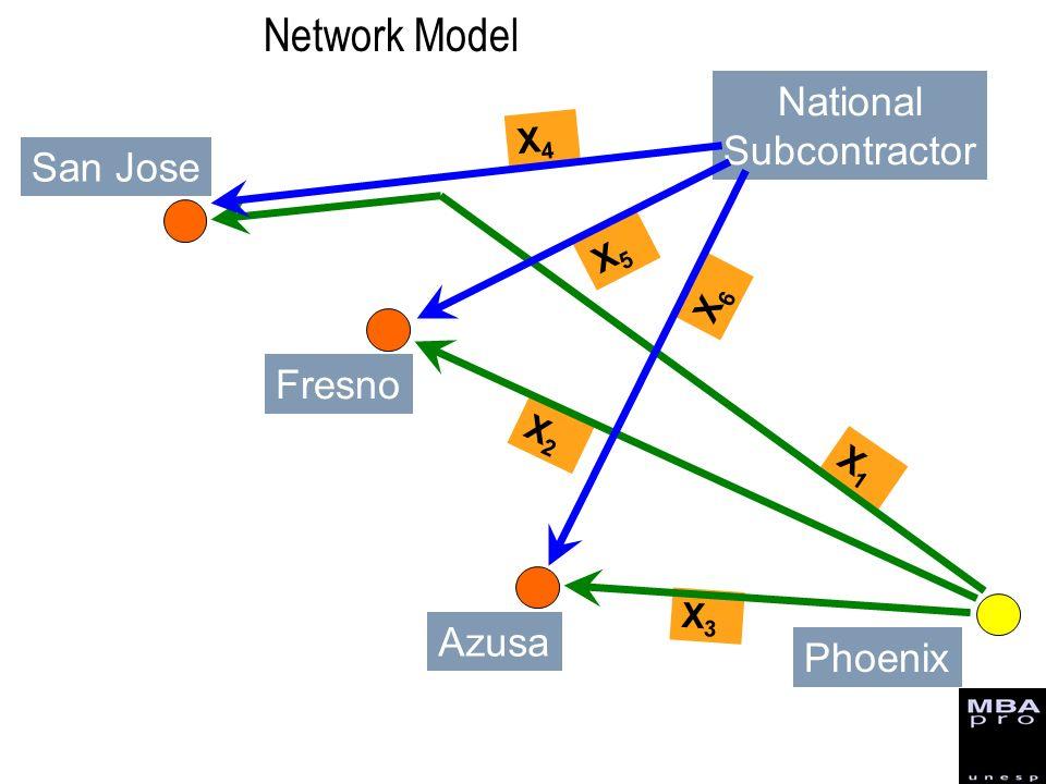 National Subcontractor X4X4 X5X5 X6X6 X1X1 X2X2 X3X3 San Jose Fresno Azusa Phoenix Network Model