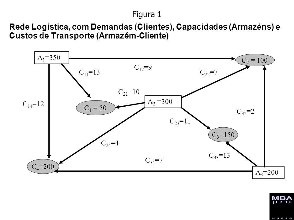Rede Logística, com Demandas (Clientes), Capacidades (Armazéns) e Custos de Transporte (Armazém-Cliente) A 1 =350 C 2 = 100 C 1 = 50 A 2 =300 C 3 =150