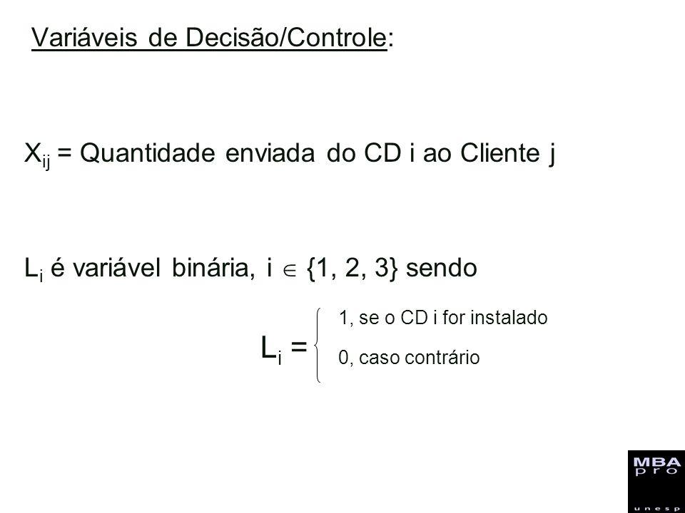Variáveis de Decisão/Controle: X ij = Quantidade enviada do CD i ao Cliente j L i é variável binária, i {1, 2, 3} sendo L i = 1, se o CD i for instala