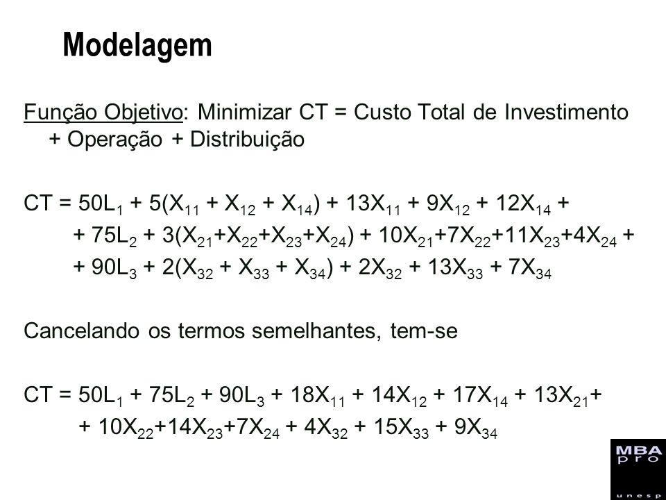 Modelagem Função Objetivo: Minimizar CT = Custo Total de Investimento + Operação + Distribuição CT = 50L 1 + 5(X 11 + X 12 + X 14 ) + 13X 11 + 9X 12 +