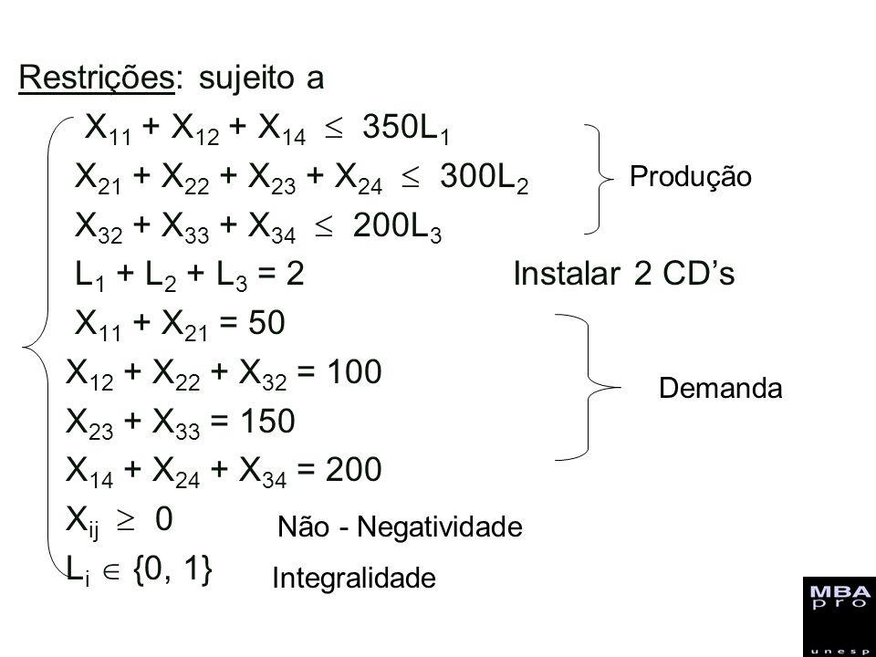 Restrições: sujeito a X 11 + X 12 + X 14 350L 1 X 21 + X 22 + X 23 + X 24 300L 2 X 32 + X 33 + X 34 200L 3 L 1 + L 2 + L 3 = 2 Instalar 2 CDs X 11 + X