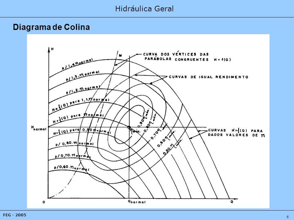 Hidráulica Geral FEG - 2005 17 Influência do Diâmetro do Rotor Nesta análise é importante se separar em duas situações diferentes.