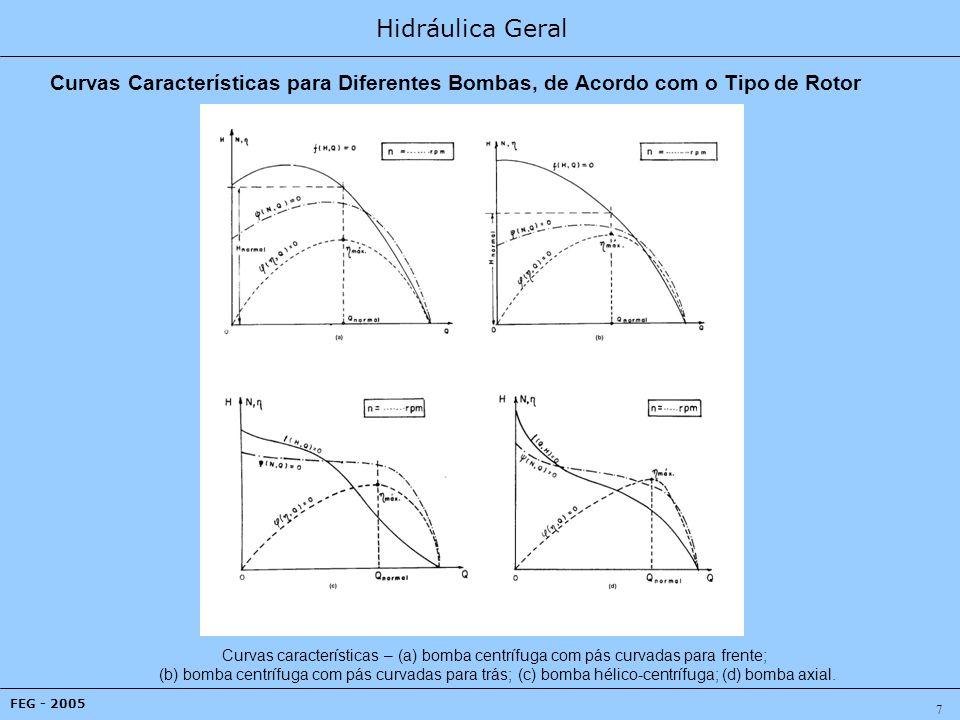 Hidráulica Geral FEG - 2005 18 Influência do Diâmetro do Rotor A outra situação: quando existe uma redução no diâmetro externo do rotor, permanecendo as outras características físicas constantes.