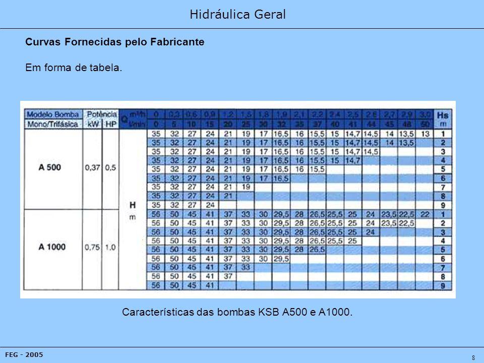 Hidráulica Geral FEG - 2005 9 Curvas Fornecidas pelo Fabricante As curvas de potência consumida em função da vazão podem vir separadas das curvas HxQ e de iso-rendimento.