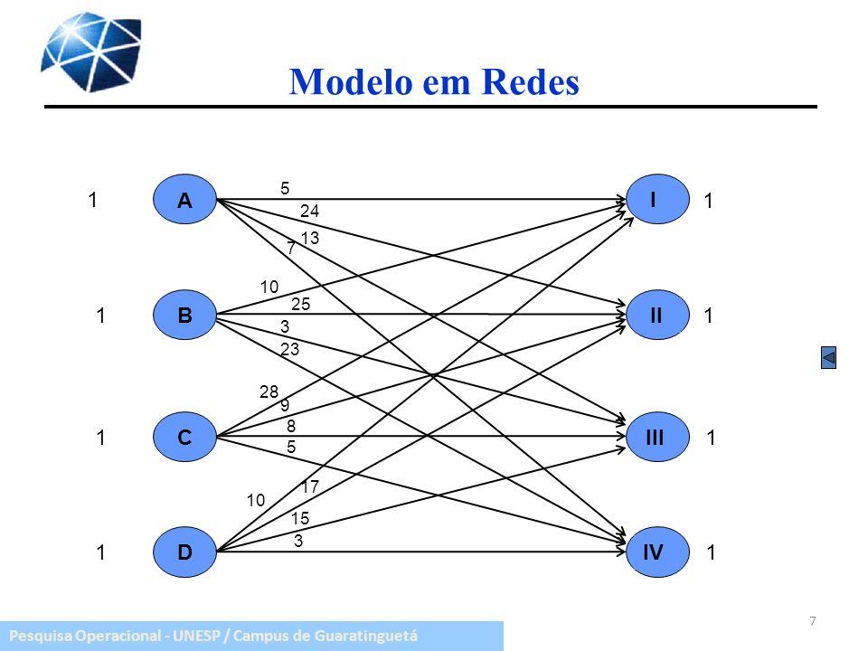 Pesquisa Operacional - UNESP / Campus de Guaratinguetá 7 Modelo em Redes A 1 1 1 1 1 1 1 1 B C D I II III IV 5 24 13 7 10 25 3 23 28 9 8 5 10 17 15 3