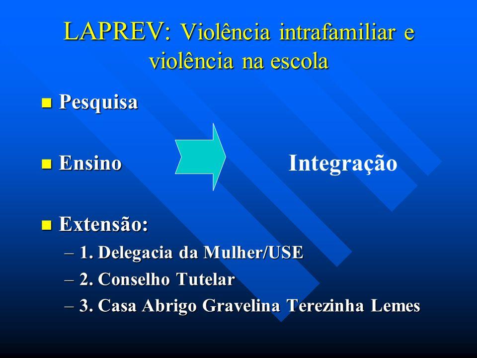 LAPREV: Violência intrafamiliar e violência na escola Pesquisa Pesquisa Ensino Ensino Extensão: Extensão: –1. Delegacia da Mulher/USE –2. Conselho Tut