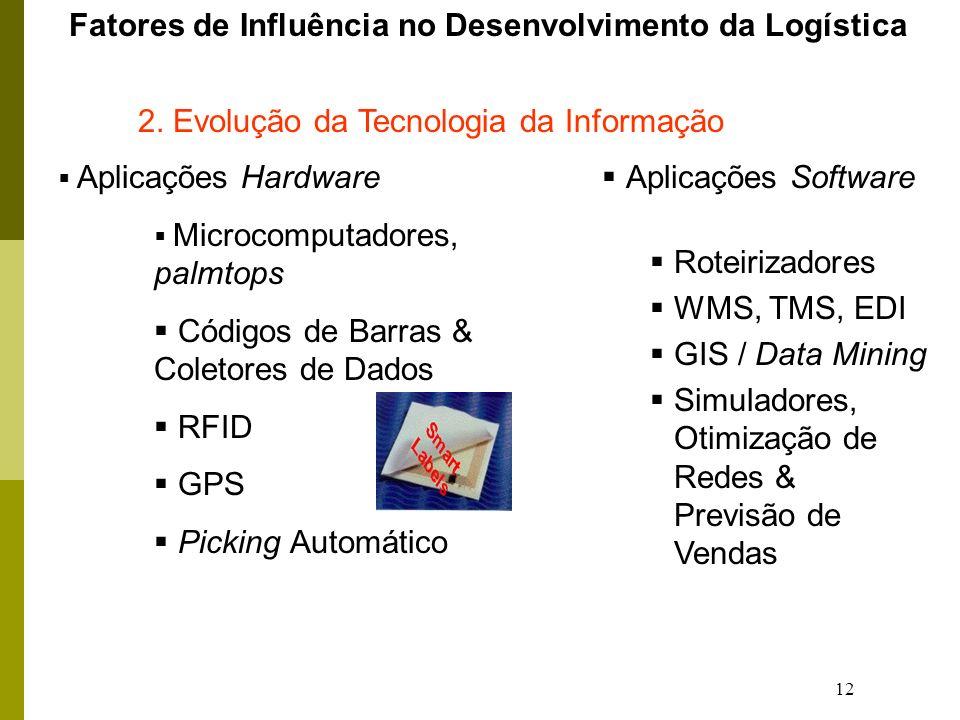 12 Fatores de Influência no Desenvolvimento da Logística Aplicações Hardware Microcomputadores, palmtops Códigos de Barras & Coletores de Dados RFID G