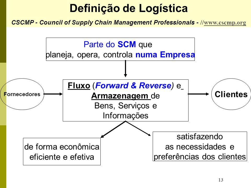 13 Parte do SCM que planeja, opera, controla numa Empresa Fluxo (Forward & Reverse) e Armazenagem de Bens, Serviços e Informações Fornecedores Cliente