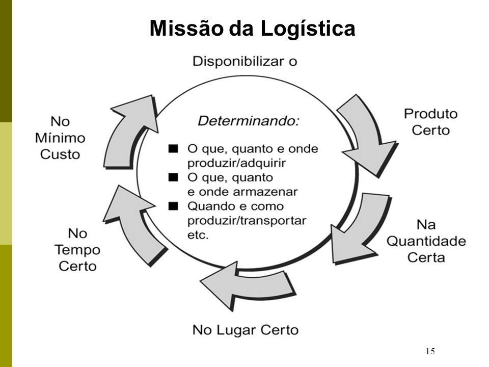 15 Missão da Logística