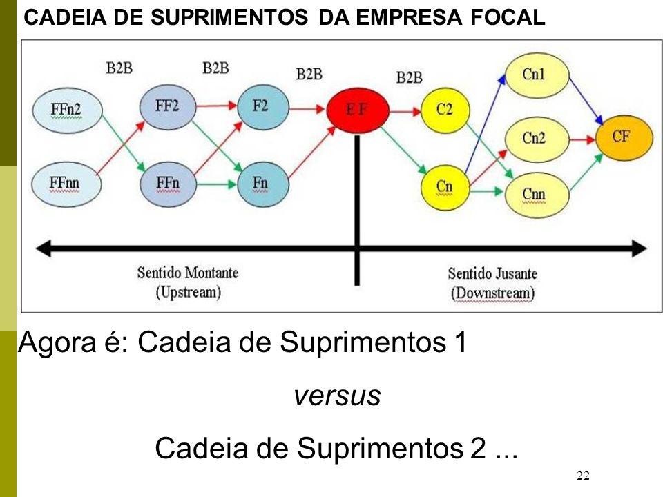 22 Agora é: Cadeia de Suprimentos 1 versus Cadeia de Suprimentos 2... CADEIA DE SUPRIMENTOS DA EMPRESA FOCAL