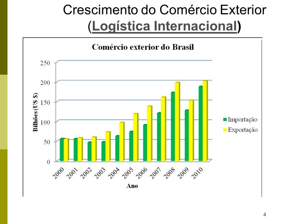 4 Crescimento do Comércio Exterior (Logística Internacional)Logística Internacional