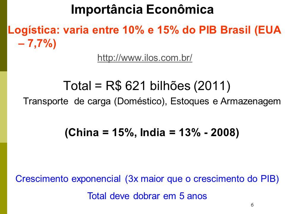 6 Importância Econômica Logística: varia entre 10% e 15% do PIB Brasil (EUA – 7,7%) http://www.ilos.com.br/ Total = R$ 621 bilhões (2011) Transporte d