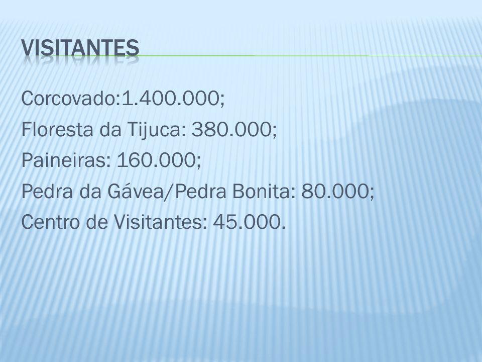 Corcovado:1.400.000; Floresta da Tijuca: 380.000; Paineiras: 160.000; Pedra da Gávea/Pedra Bonita: 80.000; Centro de Visitantes: 45.000.