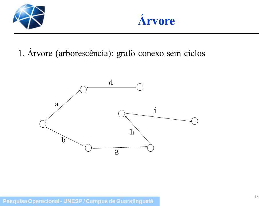Pesquisa Operacional - UNESP / Campus de Guaratinguetá Árvore 13 1. Árvore (arborescência): grafo conexo sem ciclos a b d h j g