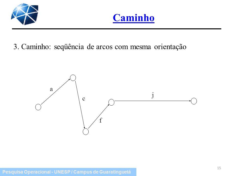 Pesquisa Operacional - UNESP / Campus de Guaratinguetá Caminho 15 3. Caminho: seqüência de arcos com mesma orientação a c f j