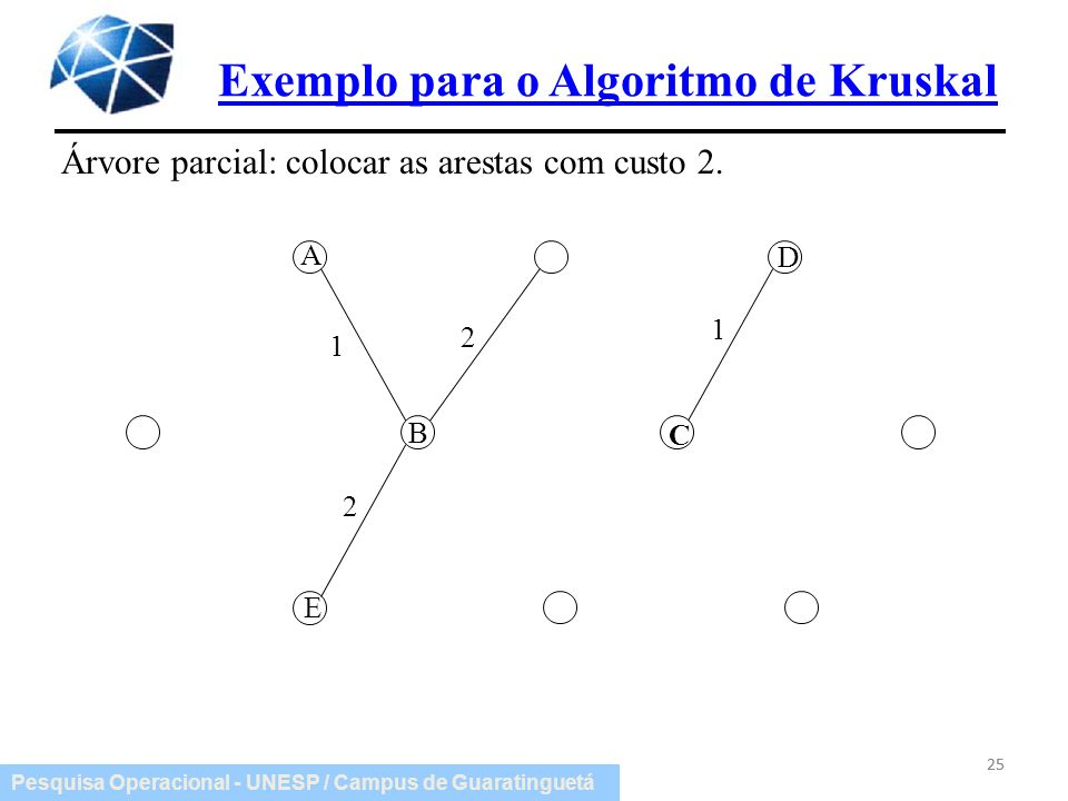 Pesquisa Operacional - UNESP / Campus de Guaratinguetá Exemplo para o Algoritmo de Kruskal 25 Árvore parcial: colocar as arestas com custo 2. 1 1 2 2